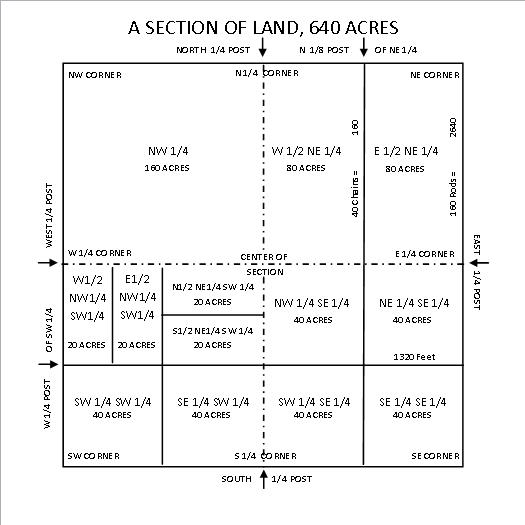 Section of Land